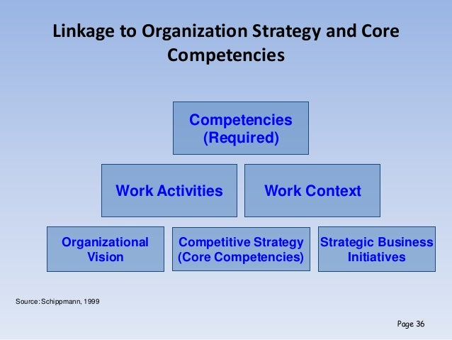 competencies job analysis Examples of behavioral competencies and associated standards include:  tax & fee proposal cost analysis (i-960)  compensation & job classes.