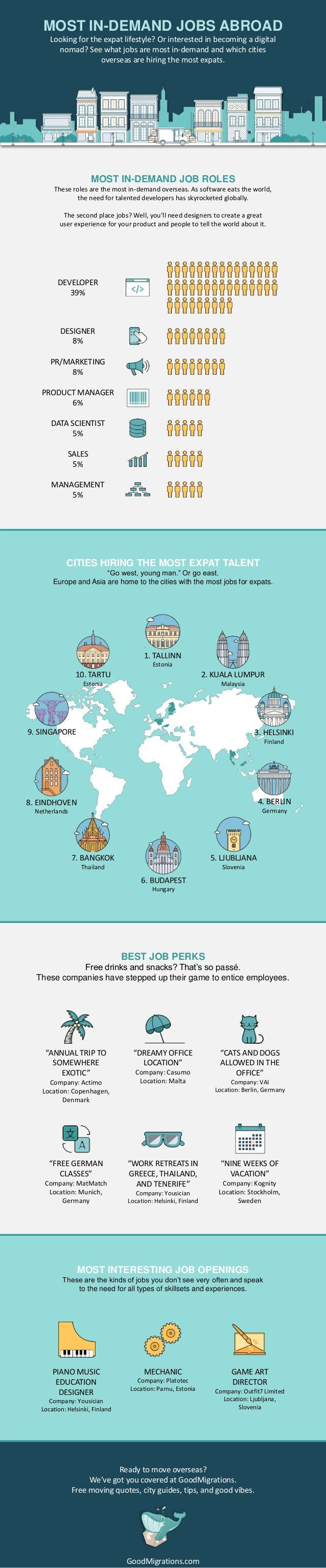 Most In-Demand Jobs for Expats Infographic