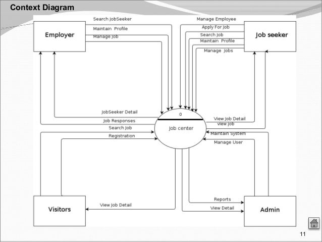 Job centre presentation