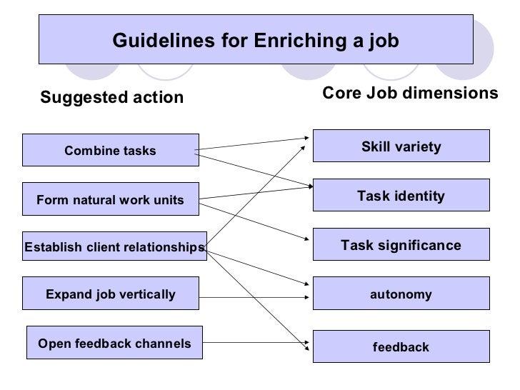 Job characteristics model essay