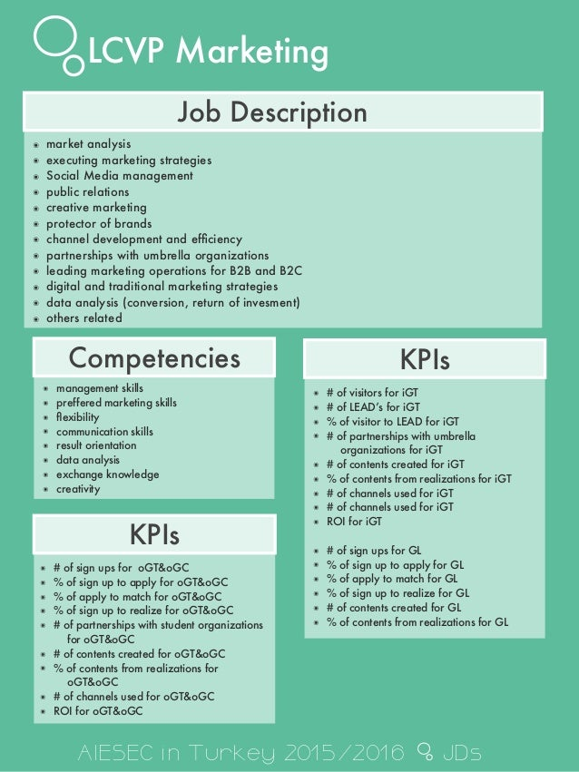 Job descriptions aiesec in Turkey 20152016 – Social Media Marketing Job Description