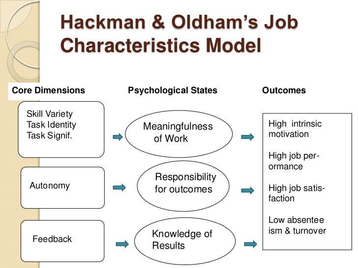 Hackman And Oldham Job Design Model