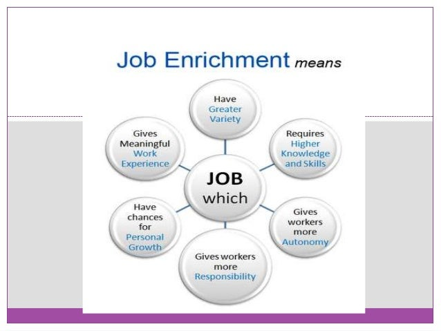 job enrichment question for project Project topics, essay  this study investigated effects of effect of job enrichment techniques on employee performance in federal  job enrichment is one of the .