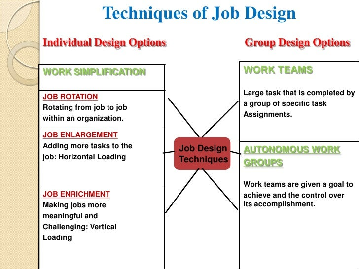 Techniques Of Job Design In Hrm