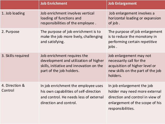 Difference Between Job Enlargement and Job Enrichment
