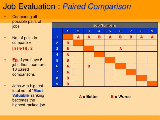chapter 5 evaluating work job evaluation Chapter 6 - performance evaluation and standards of conduct  conducts performance evaluations and  work profile a brief job description, performance plan.