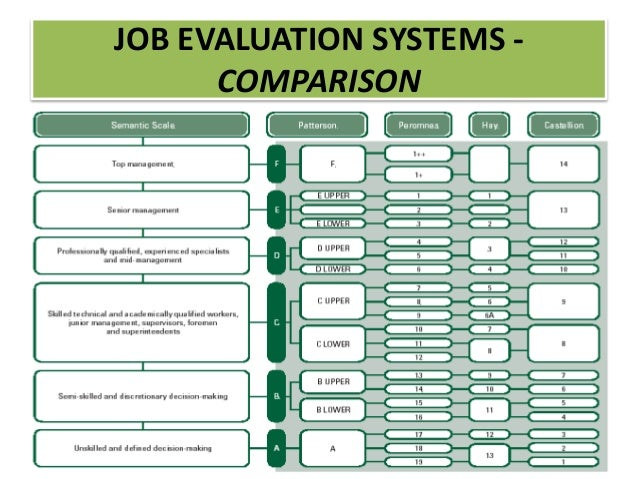 Job evaluation and grading – process and systems