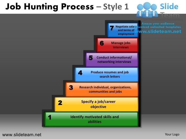 Job Hunting Process – Style 1                                                     7 Negotiate salary                      ...