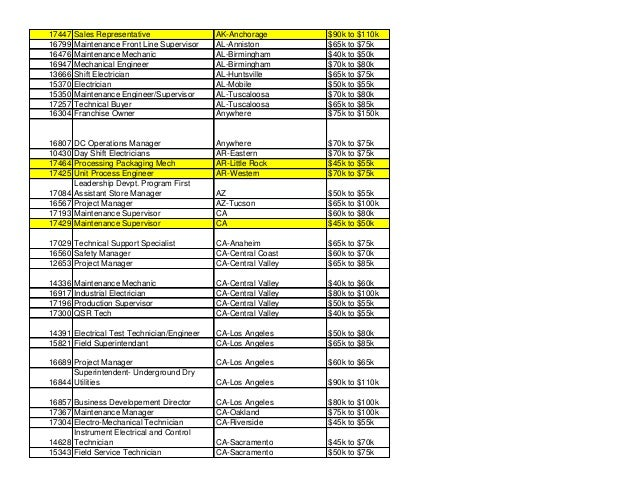 17447 Sales Representative AK-Anchorage $90k to $110k 16799 Maintenance Front Line Supervisor AL-Anniston $65k to $75k 164...