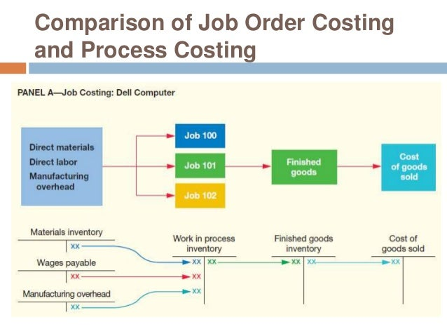 dell job costing What is job order costing job order costing or job costing is a system for assigning manufacturing costs to an individual product or batches of products generally, the job order costing system is used only when the products manufactured are sufficiently different from each other.