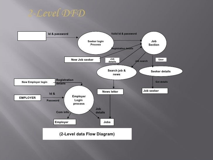 Job portal 10 2 level dfd ccuart Gallery
