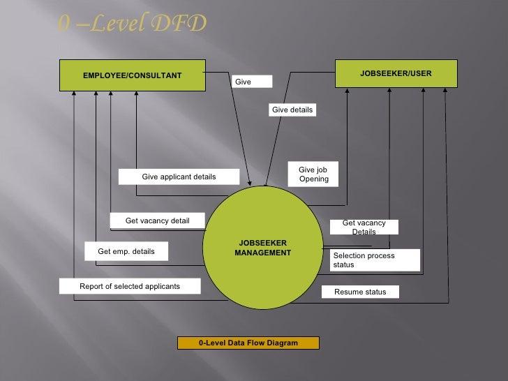 Job portal 8 0 level dfd ccuart Images