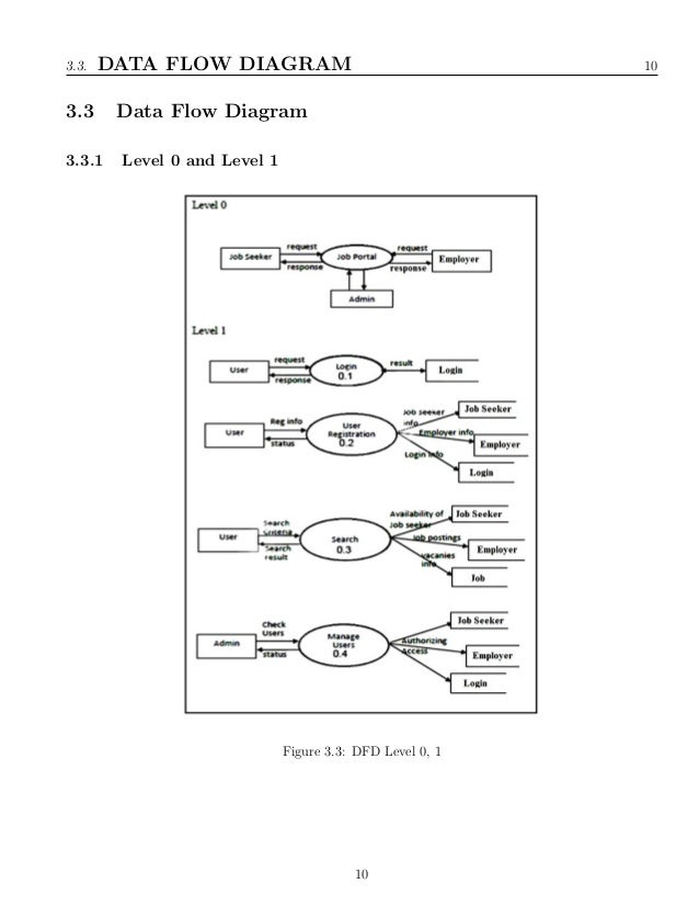 Data flow diagram of online job portal diy wiring diagrams online job portal system rh slideshare net data flow diagram online job portal project data flow diagram online job portal project ccuart Gallery