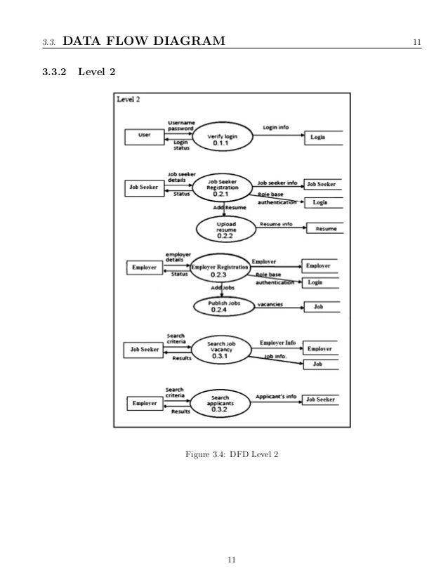 Business domain diagram of job portal auto electrical wiring diagram online job portal system rh slideshare net multi domain design diagram domain model class diagram ccuart Image collections