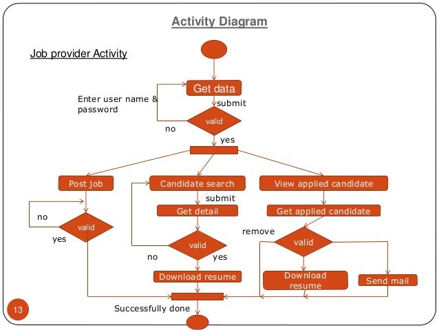 activities for job seekers