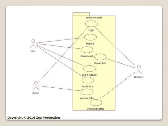 Online Job Portal (UML Diagrams)
