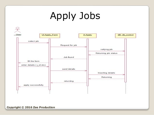 Online Job Portal (UML Diagrams)