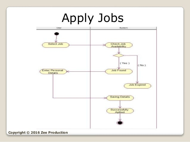 Online Job Portal  Uml Diagrams