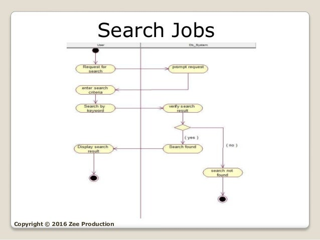 Use Case Diagram For Job Portal - Wiring Diagram Structure