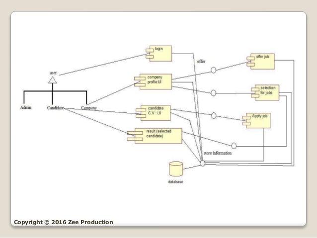 use case diagram for online job portal Uml - online job portal system use case diagrams - stack online job selectpdf html to pdf make money fast 0 60 cars uml diagrams for online job portal.