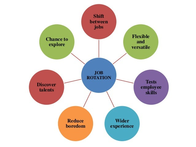 job rotation A short-term staff planning system which generates job rotation schedules taking  into consideration workers' qualifications, the workplace's ergonomic exposure,.
