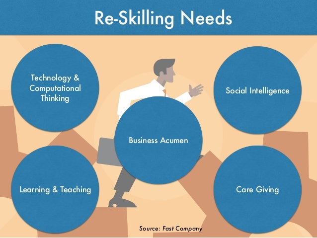 Re-Skilling Needs Source: Fast Company Technology & Computational Thinking Care Giving Social Intelligence Learning & Teac...