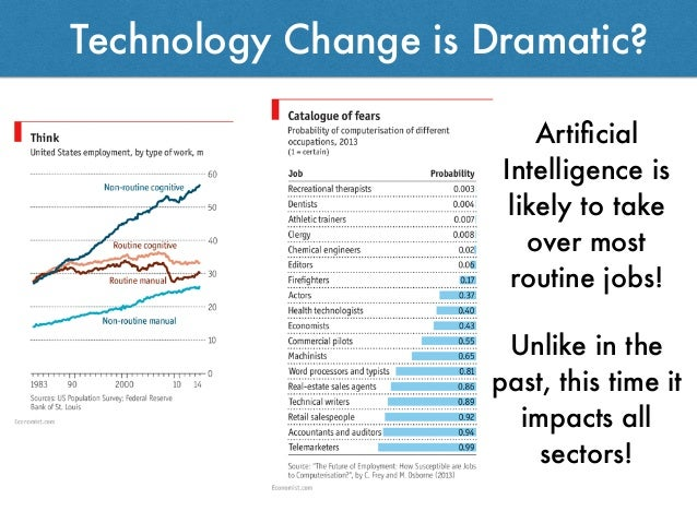 Technology Change is Dramatic? Artificial Intelligence is likely to take over most routine jobs! Unlike in the past, this t...