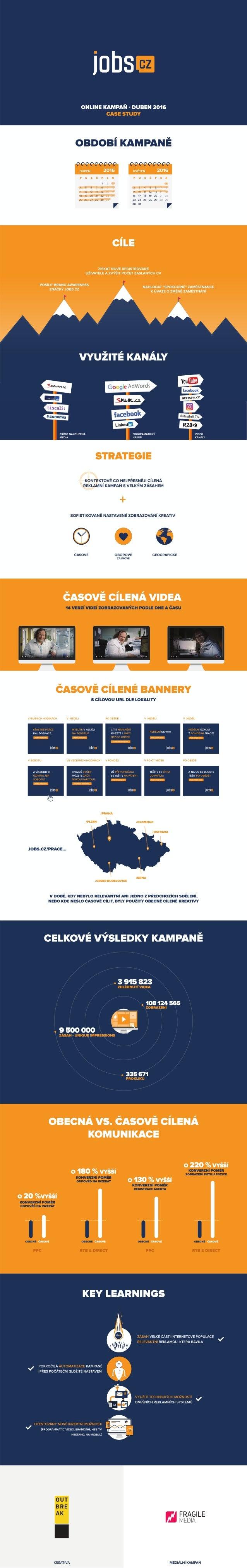 Case study: jobs.cz