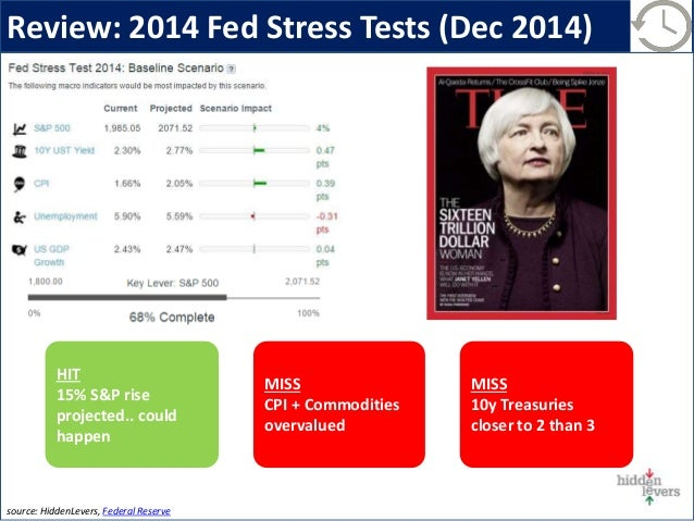Review: 2014 Fed Stress Tests (Dec 2014) MISS 10y Treasuries closer to 2 than 3 MISS CPI + Commodities overvalued HIT 15% ...