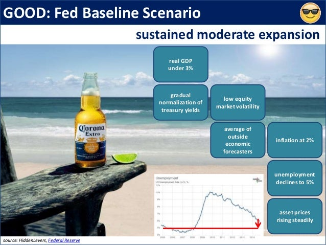 GOOD: Fed Baseline Scenario source: HiddenLevers, Federal Reserve sustained moderate expansion gradual normalization of tr...
