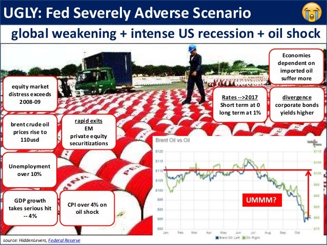 UGLY: Fed Severely Adverse Scenario equity market distress exceeds 2008-09 brent crude oil prices rise to 110usd CPI over ...