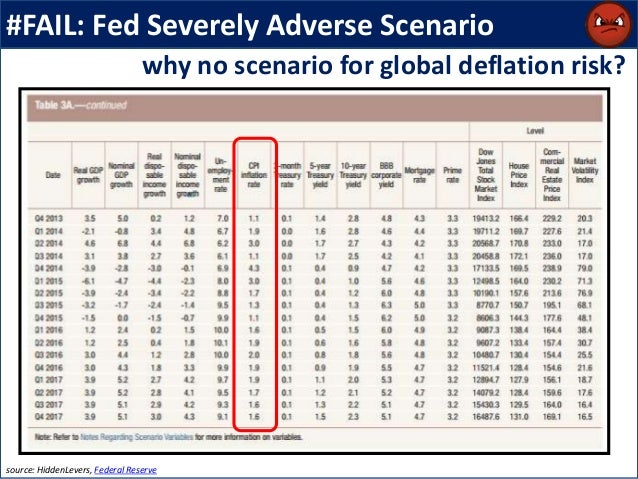 #FAIL: Fed Severely Adverse Scenario source: HiddenLevers, Federal Reserve why no scenario for global deflation risk?