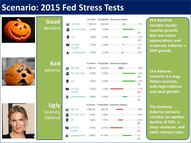 Scenario: 2015 Fed Stress Tests Good Baseline Bad Adverse Ugly Severely Adverse The Baseline includes steady equities grow...