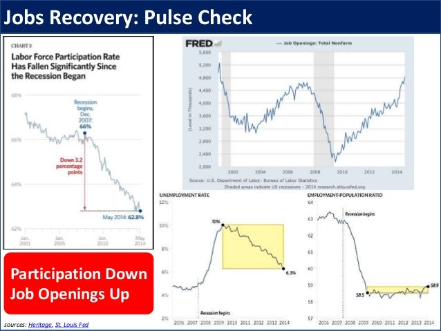 Jobs Recovery: Pulse Check sources: Heritage, St. Louis Fed Participation Down Job Openings Up
