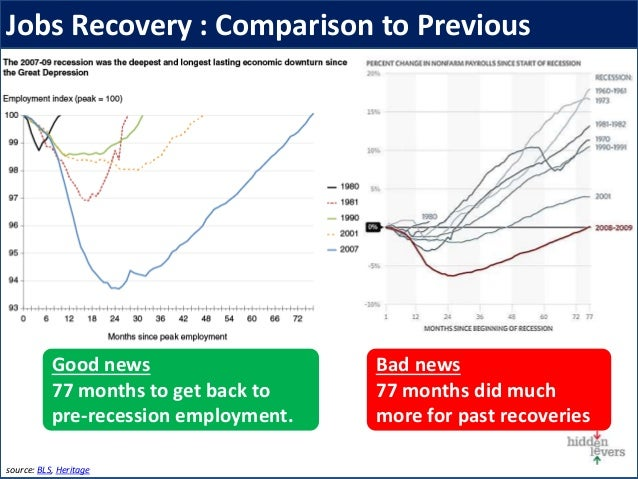 Jobs Recovery : Comparison to Previous source: BLS, Heritage Bad news 77 months did much more for past recoveries Good new...