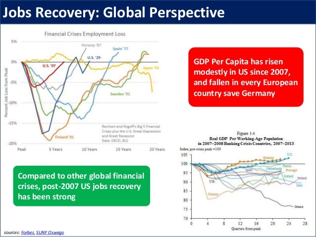 sources: Forbes, SUNY Oswego Compared to other global financial crises, post-2007 US jobs recovery has been strong GDP Per...