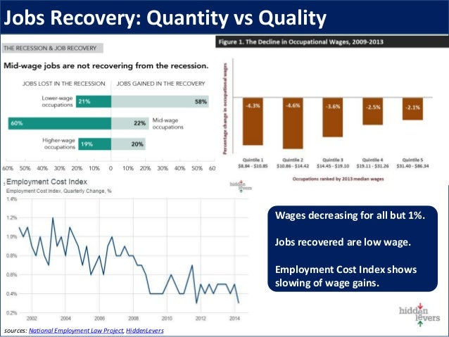 Jobs Recovery: Quantity vs Quality sources: National Employment Law Project, HiddenLevers Wages decreasing for all but 1%....
