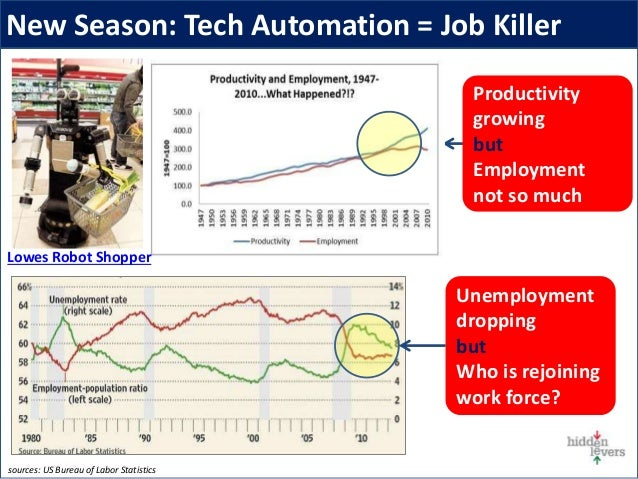 New Season: Tech Automation = Job Killer Unemployment dropping but Who is rejoining work force? Productivity growing but E...