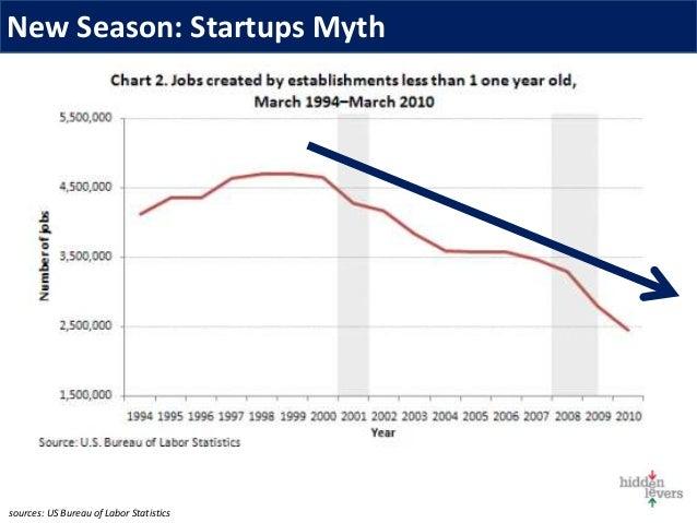 New Season: Startups Myth sources: US Bureau of Labor Statistics