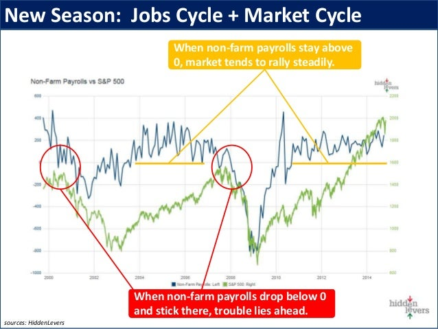 New Season: Jobs Cycle + Market Cycle When non-farm payrolls drop below 0 and stick there, trouble lies ahead. When non-fa...