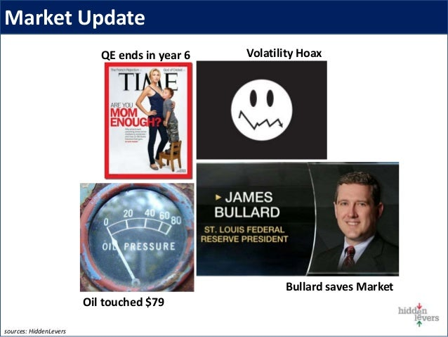Market Update QE ends in year 6 Volatility Hoax Bullard saves Market sources: HiddenLevers Oil touched $79