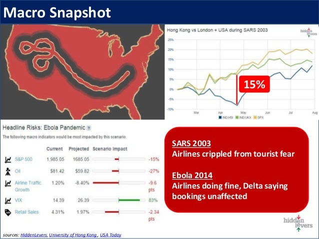 Market Update – Ebola Pandemic sources: HiddenLevers, University of Hong Kong , USA Today 15% SARS 2003 Airlines crippled ...