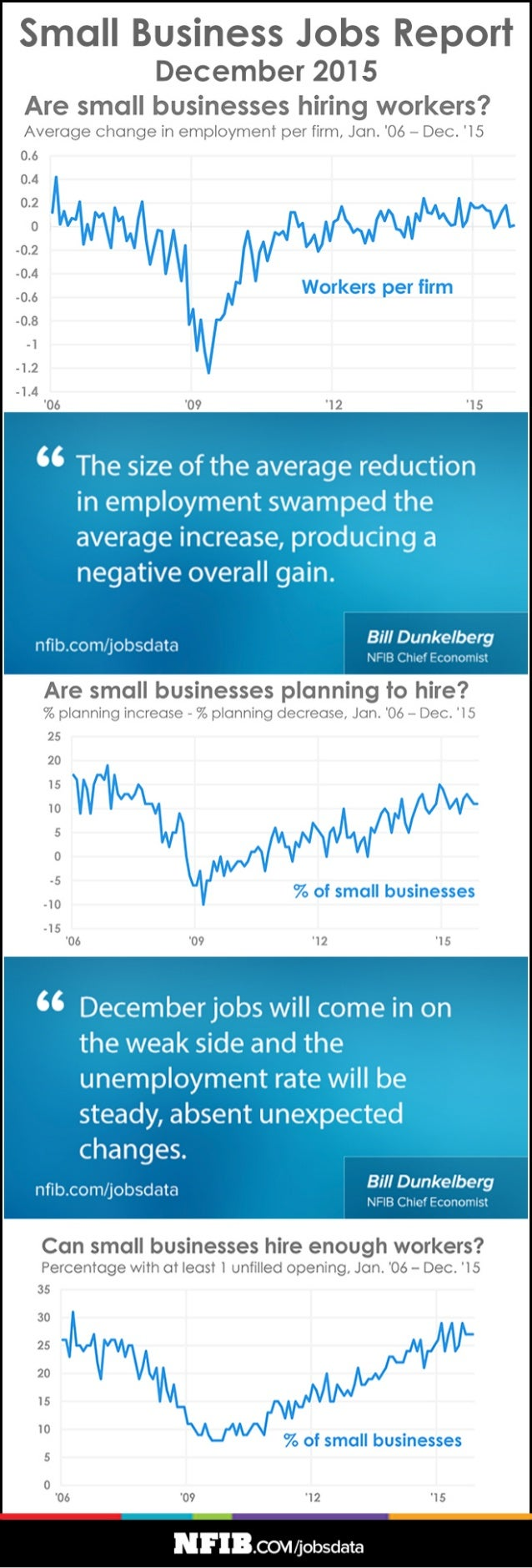 Jobs report-infographic-201601