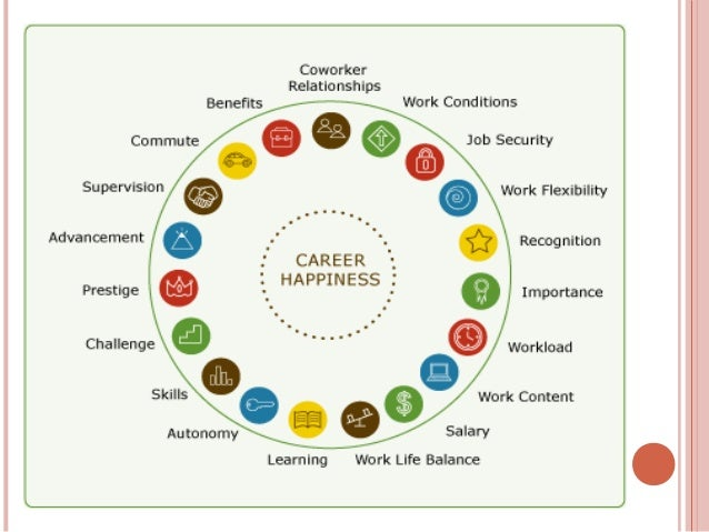 factors affecting job satisfaction Different employees have different perception regarding their job, thus making factors of job satisfaction indefinite a factor that works for an employee a may not work upon employee b however, there are some commonly known factors that affect job satisfaction which is described in brief below.
