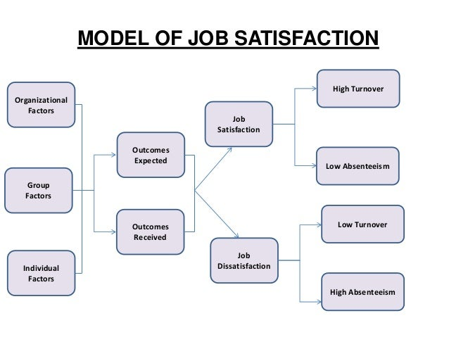 factors of absenteeism and impacts on organizations Identification of variables affecting employee satisfaction and their impact on the organization  are characteristics of the organization, job task factors,.