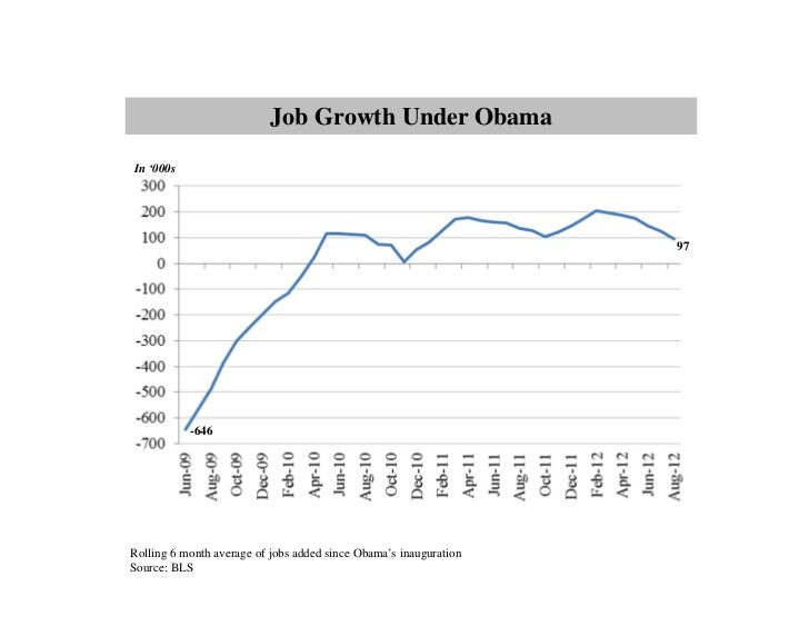 Job Growth Under ObamaIn '000s                                                                   97           -646Rolling ...