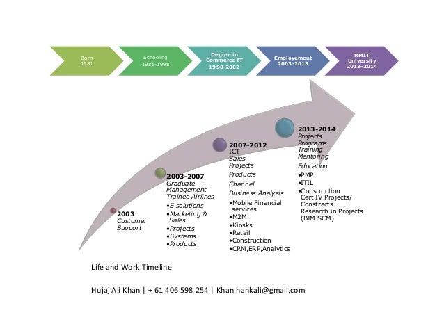 job search resume strategies