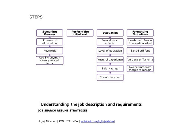 Job Search Resume Strategies For Recruitment