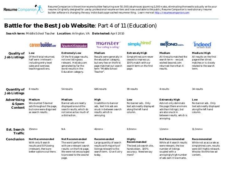 best job search website for education job seekers