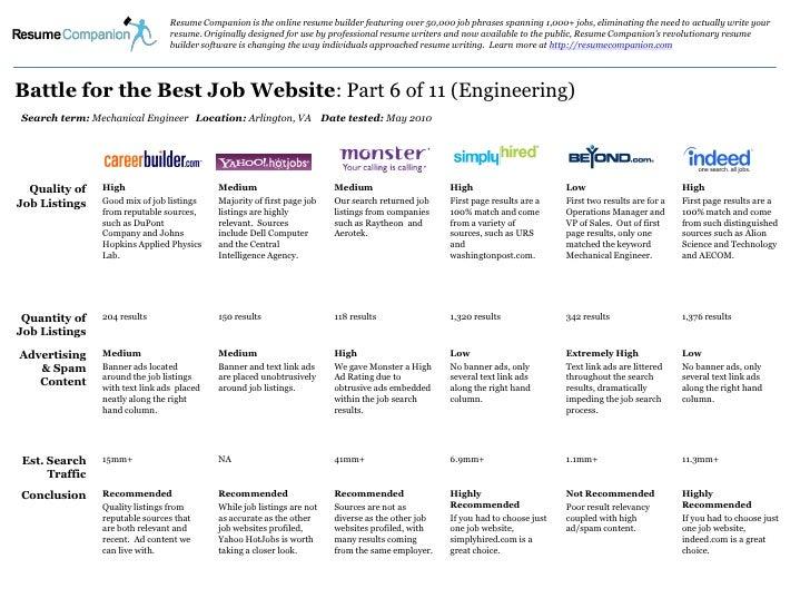 Best Job search Website for Engineering Job Seekers?
